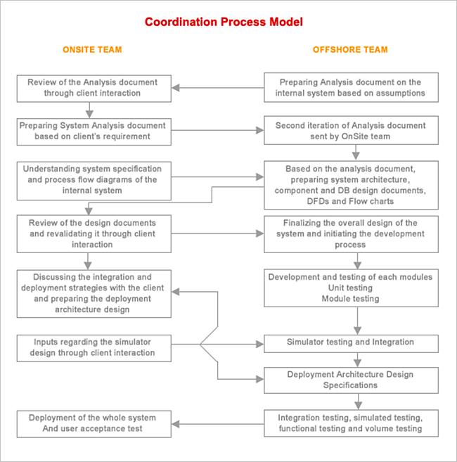 Zenith Infotech - What is a design document